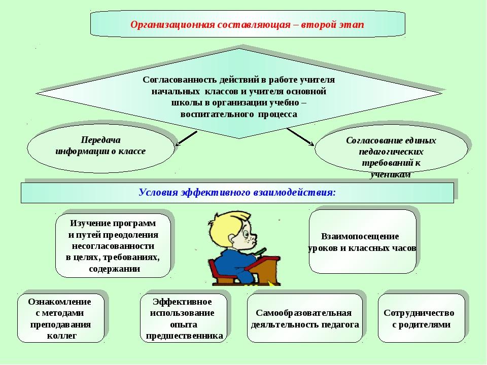 Согласованность действий в работе учителя начальных классов и учителя основно...