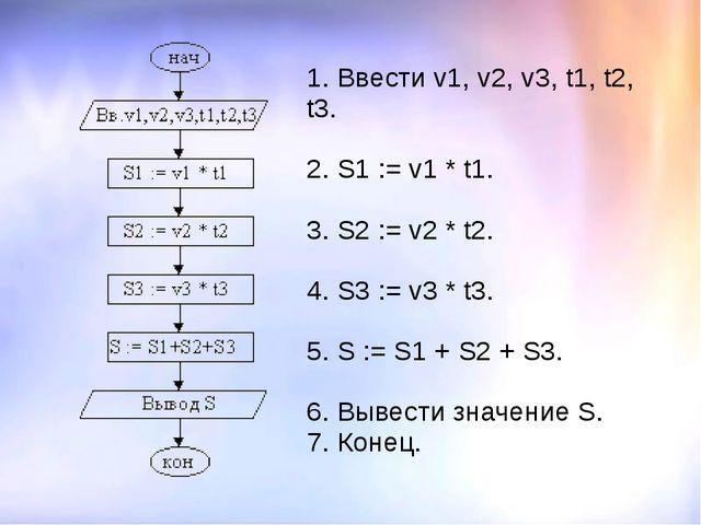 1. Ввести v1, v2, v3, t1, t2, t3. 2. S1 := v1 * t1. 3. S2 := v2 * t2. 4. S3...