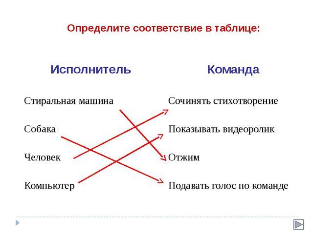Определите соответствие в таблице: Исполнитель Команда Стиральная машина Сочи...