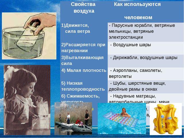 Свойства воздуха Как используются человеком 1)Движется, сила ветра- Парусн...