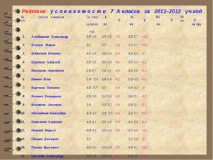 Рейтинг у с п е в а е м о с т и 7 А класса за 2011–2012 уч.год № п/п Список у