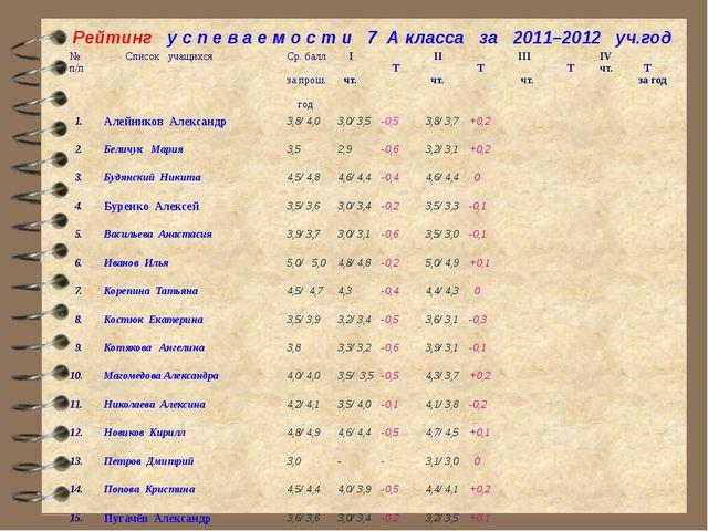 Рейтинг у с п е в а е м о с т и 7 А класса за 2011–2012 уч.год № п/п Список у...