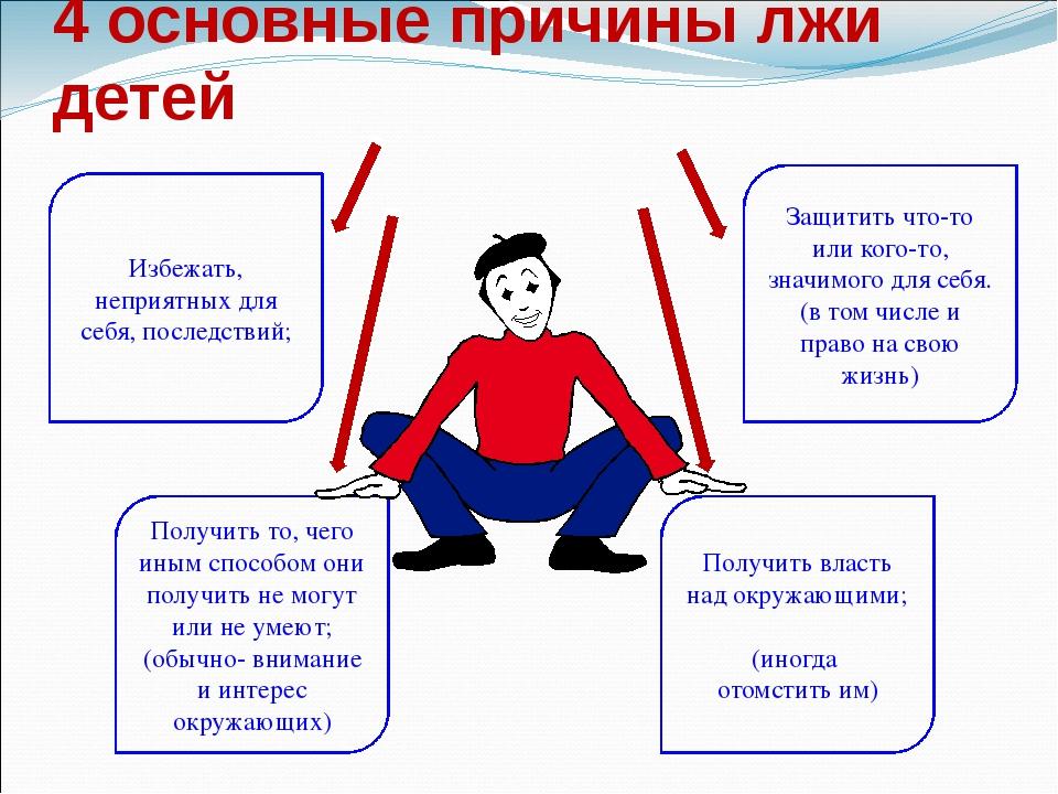 4 основные причины лжи детей Избежать, неприятных для себя, последствий; Полу...