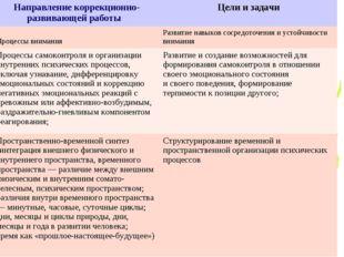 Направление коррекционно- развивающей работы Цели и задачи Процессы внимания