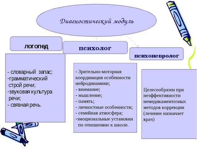 Диагностический модуль логопед психолог психоневролог - словарный запас; грам...