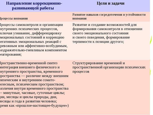 Направление коррекционно- развивающей работы Цели и задачи Процессы внимания...