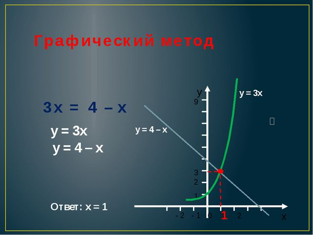 Графический метод 3x = 4 – x у = 3х у = 4 – x 1 Ответ: х = 1 у = 3х у = 4 – x