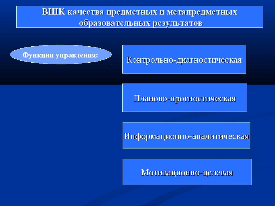 ВШК качества предметных и метапредметных образовательных результатов Функции...