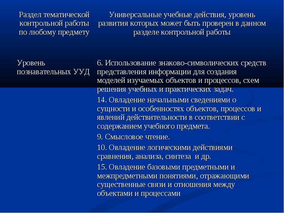Раздел тематической контрольной работы по любому предметуУниверсальные учебн...