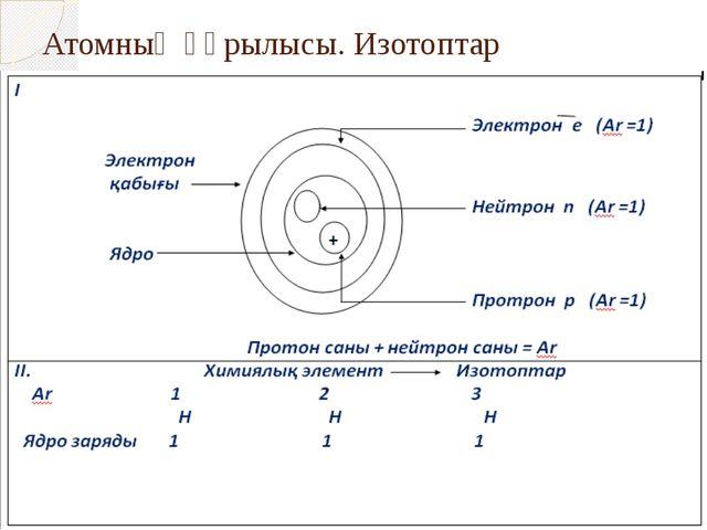 Атомның құрылысы. Изотоптар