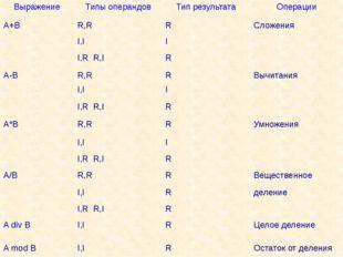 Выражение Типы операндов Тип результата Операции A+B R,R R Сложения I,I I I,