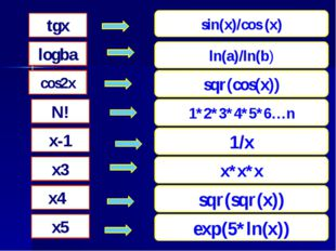 tgx logba cos2x N! x-1 x3 x4 x5 sin(x)/cos (x) sqr(cos(x)) 1*2*3*4*5*6…n 1/x
