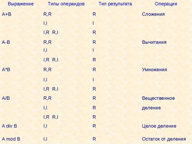 Выражение Типы операндов Тип результата Операции A+B R,R R Сложения I,I I I,...