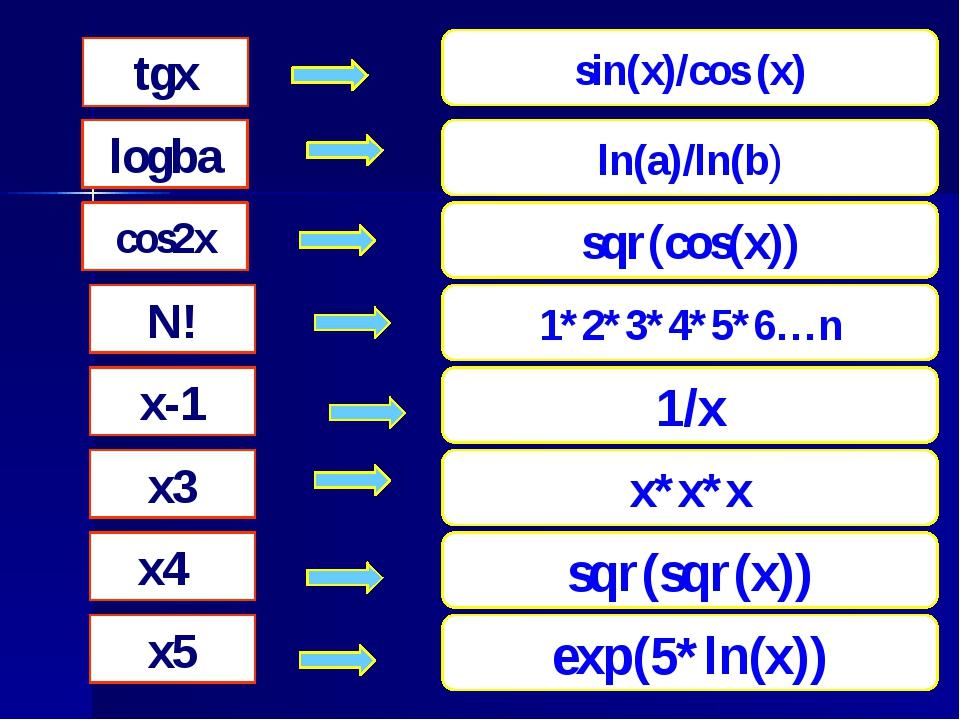 tgx logba cos2x N! x-1 x3 x4 x5 sin(x)/cos (x) sqr(cos(x)) 1*2*3*4*5*6…n 1/x...