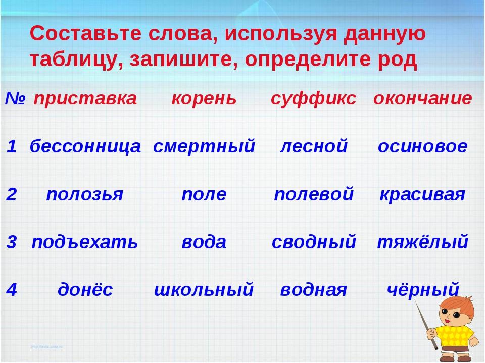 Составьте слова, используя данную таблицу, запишите, определите род №пристав...