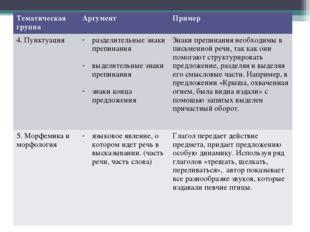 Тематическая группаАргументПример 4. Пунктуацияразделительные знаки препин
