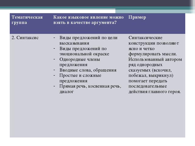 Тематическая группаКакое языковое явление можно взять в качестве аргумента?...