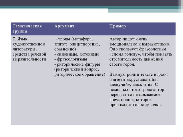 Тематическая группаАргументПример 7. Язык художественной литературы, средст...