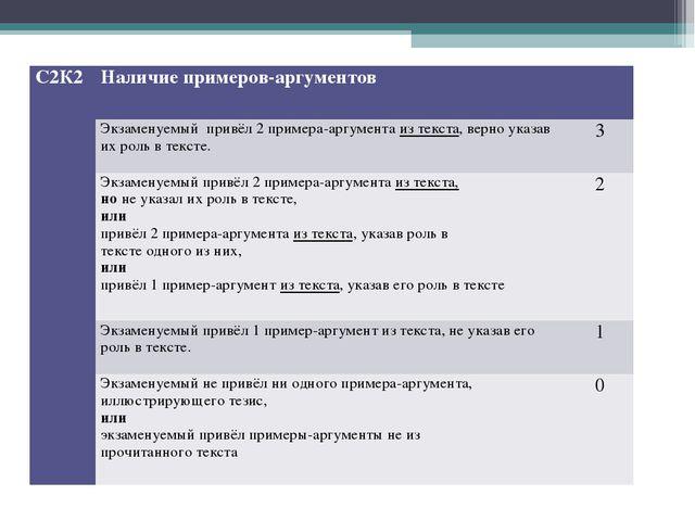 С2К2Наличие примеров-аргументов  Экзаменуемый привёл 2 примера-аргумент...
