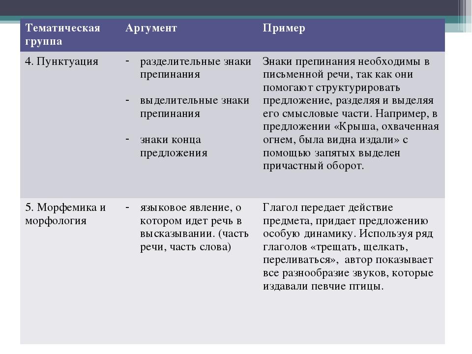 Тематическая группаАргументПример 4. Пунктуацияразделительные знаки препин...