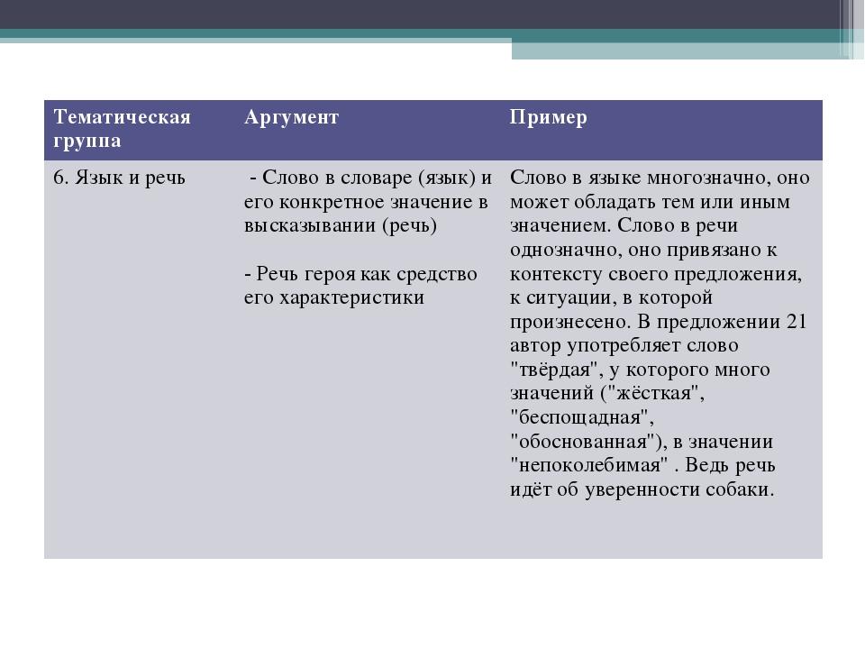 Тематическая группаАргументПример 6. Язык и речь - Слово в словаре (язык)...