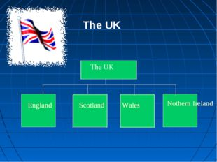 Great Britain England Scotland Wales Nothern Ireland The UK England Scotland