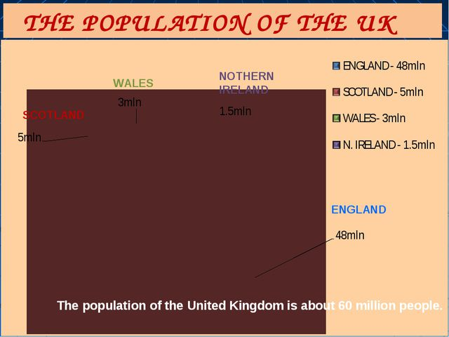 The population of the United Kingdom is about 60 million people. THE POPULATI...