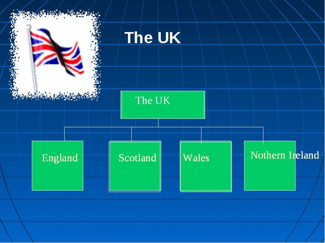 Great Britain England Scotland Wales Nothern Ireland The UK England Scotland...