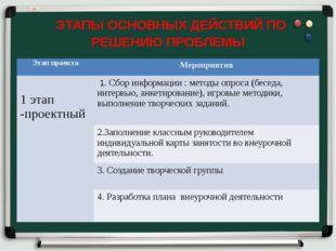 ЭТАПЫ ОСНОВНЫХ ДЕЙСТВИЙ ПО РЕШЕНИЮ ПРОБЛЕМЫ Этап проекта Мероприятия 1 этап