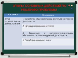 ЭТАПЫ ОСНОВНЫХ ДЕЙСТВИЙ ПО РЕШЕНИЮ ПРОБЛЕМЫ Этап проекта Мероприятия 2 этап-