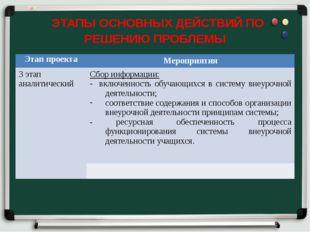 ЭТАПЫ ОСНОВНЫХ ДЕЙСТВИЙ ПО РЕШЕНИЮ ПРОБЛЕМЫ Этап проекта Мероприятия 3 этап