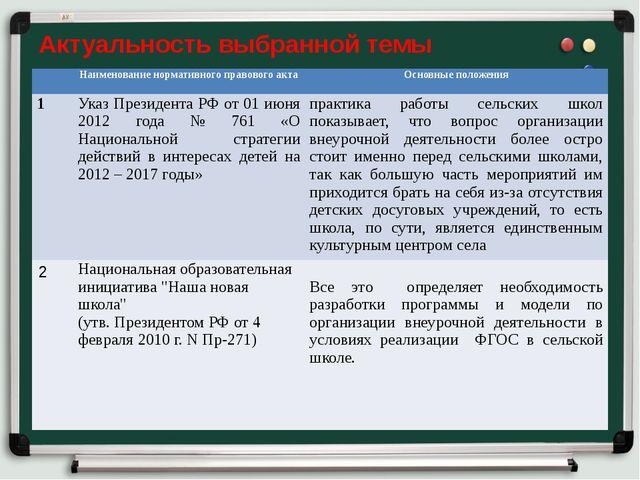 Актуальность выбранной темы Наименование нормативного правового акта Основные...