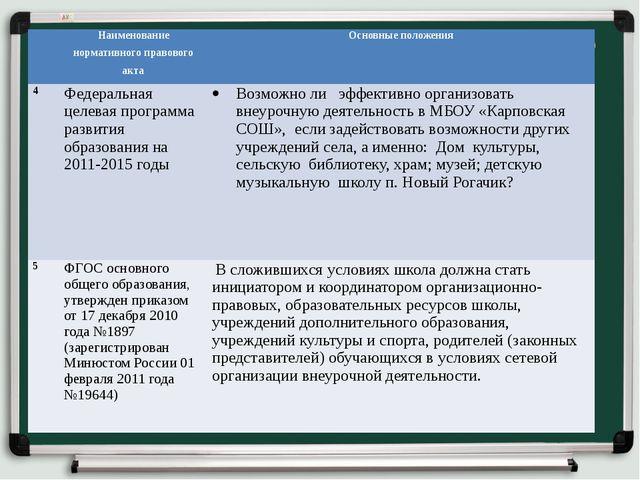 Наименование нормативного правового акта Основные положения 4 Федеральная це...