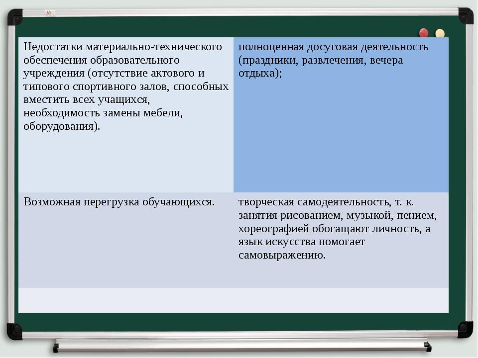 Недостатки материально-технического обеспечения образовательного учреждения...