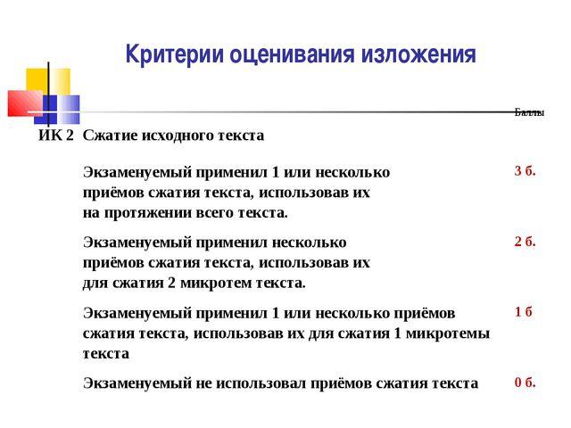 Критерии оценивания изложения ИК 2 Сжатие исходного текста Баллы Экзаменуе...