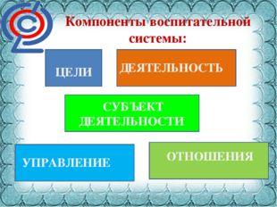 Фокина Лидия Петровна Компоненты воспитательной системы: ЦЕЛИ ДЕЯТЕЛЬНОСТЬ СУ