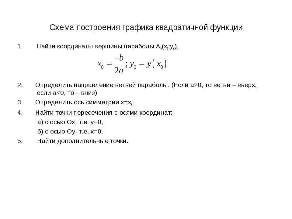 Схема построения графика квадратичной функции Найти координаты вершины парабо...