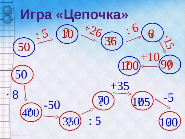 Игра «Цепочка» 50 : 5 ? +26 ? : 6 ? ·15 ? 10 36 6 90 +10 ? 100 50 · 8 ? 400 -...