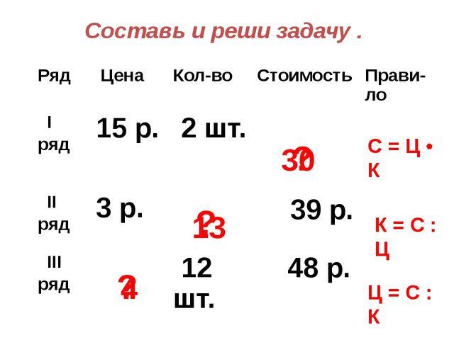 Составь и реши задачу . С = Ц • К 30 ? ? ? 13 4 К = С : Ц Ц = С : К Ряд Цена...