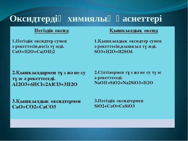 Оксидтердің химиялық қасиеттері Негіздік оксид 1.Негіздікоксидтерсуменәрекетт...