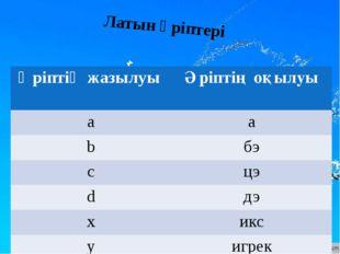 Латын әріптері Әріптің жазылуы Әріптің оқылуы a а b бэ c цэ d дэ x икс у игрек