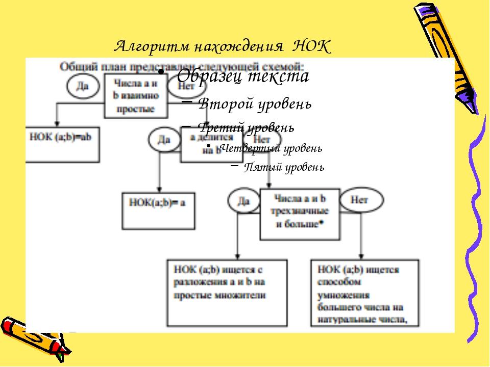 Алгоритм нахождения НОК