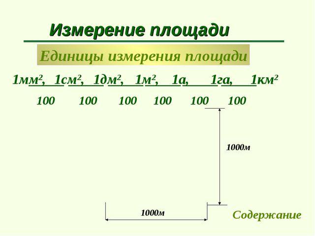 Единицы измерения площади Измерение площади 1мм2, 1см2, 100 1см 1см 1дм2, 1м2...