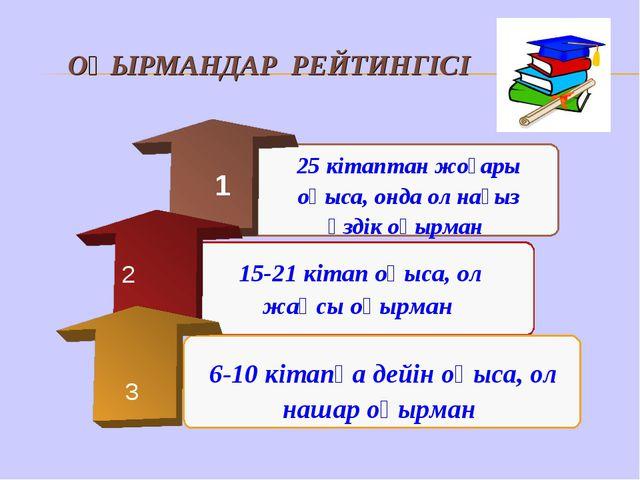 ОҚЫРМАНДАР РЕЙТИНГІСІ 2 3 6-10 кітапқа дейін оқыса, ол нашар оқырман 25 кітап...