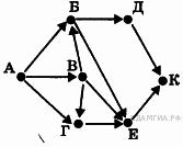 http://inf.sdamgia.ru/get_file?id=2722
