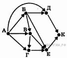 http://inf.sdamgia.ru/get_file?id=2739