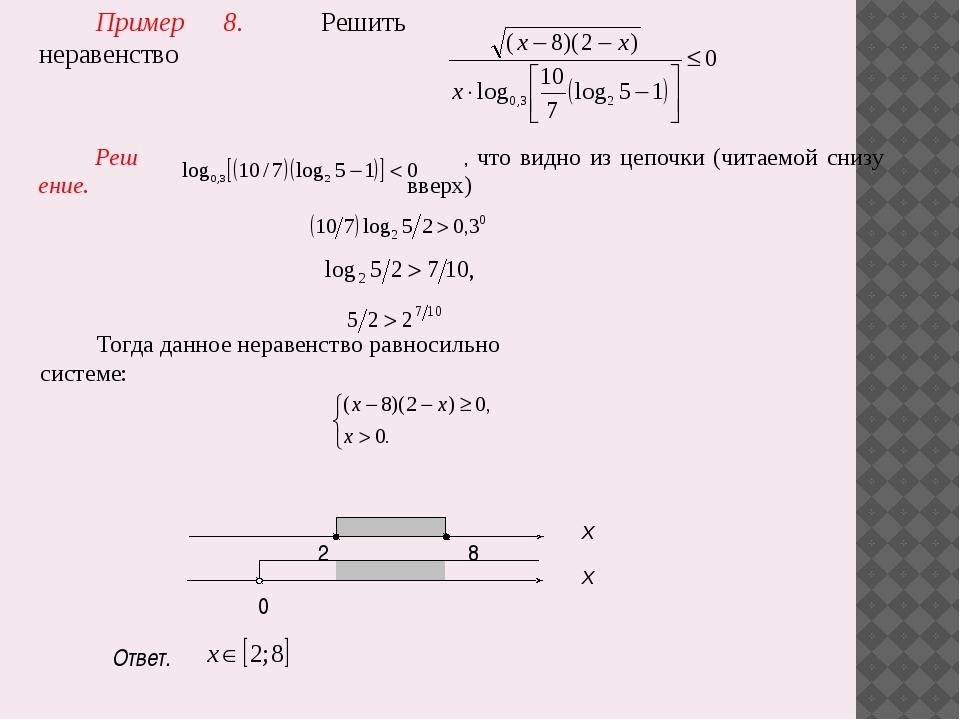 Пример 8. Решить неравенство Решение. , что видно из цепочки (читаемой снизу...