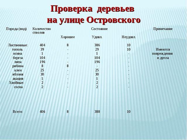 Проверка деревьев на улице Островского Порода (вид)Количество стволовСостоя...