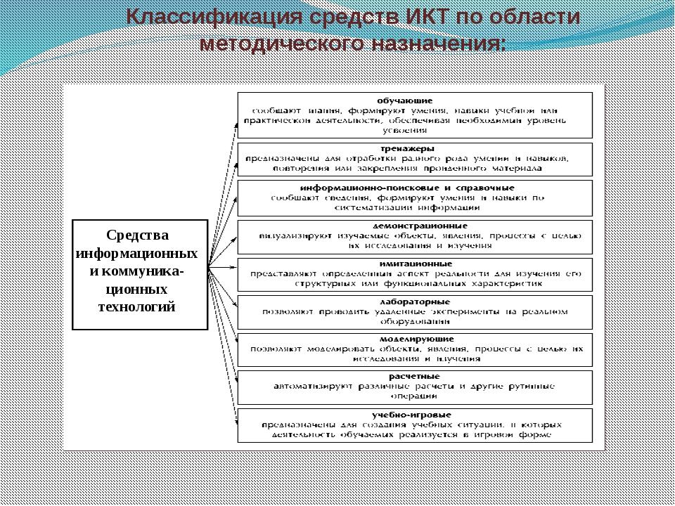 Классификация средств ИКТ по области методического назначения: Средства инфор...
