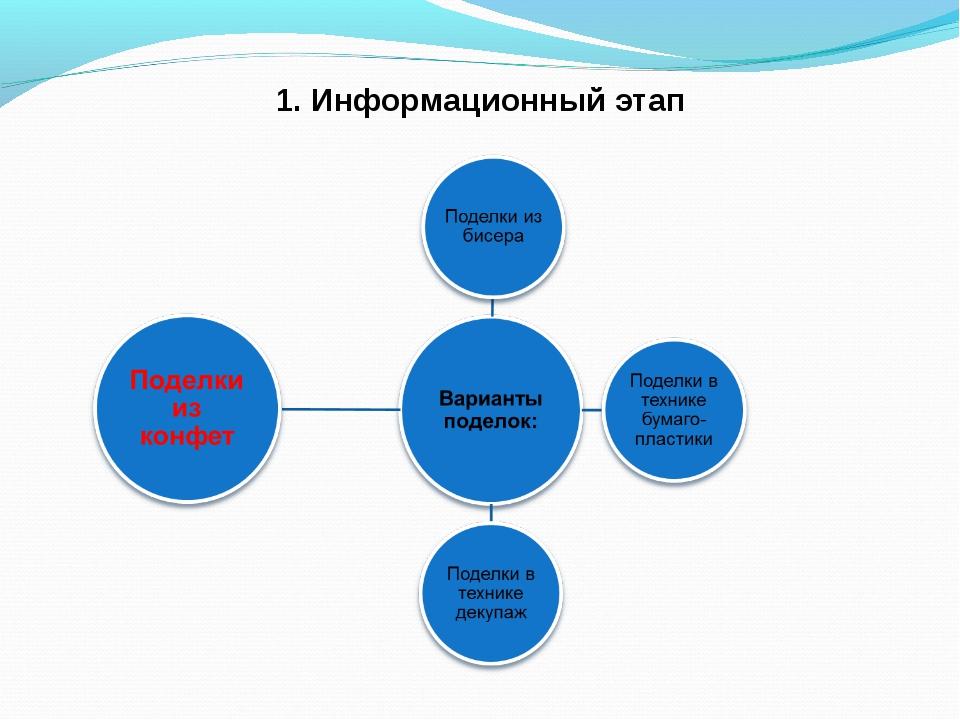 1. Информационный этап
